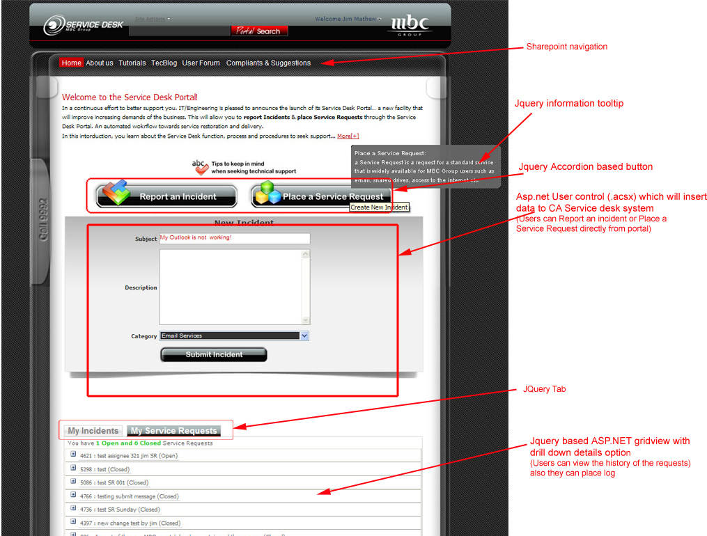 Integration of CA Unicenter Service Desk application with Sharepoint