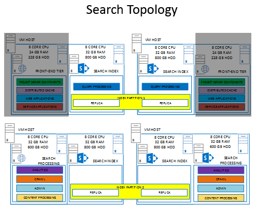 configuring sharepoint 2013 search topology on production microsoft one drive before you begin