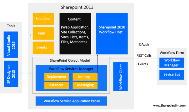 SharePointJim_WorklowArchitecture_13